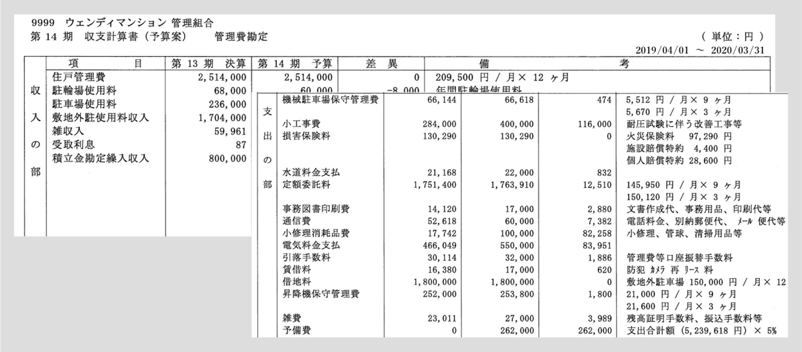 収支予算の立案